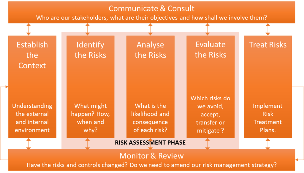 Risk Management Framework Naif